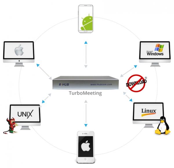 eLearning sichere Webinare durch eigenen Streaming Server